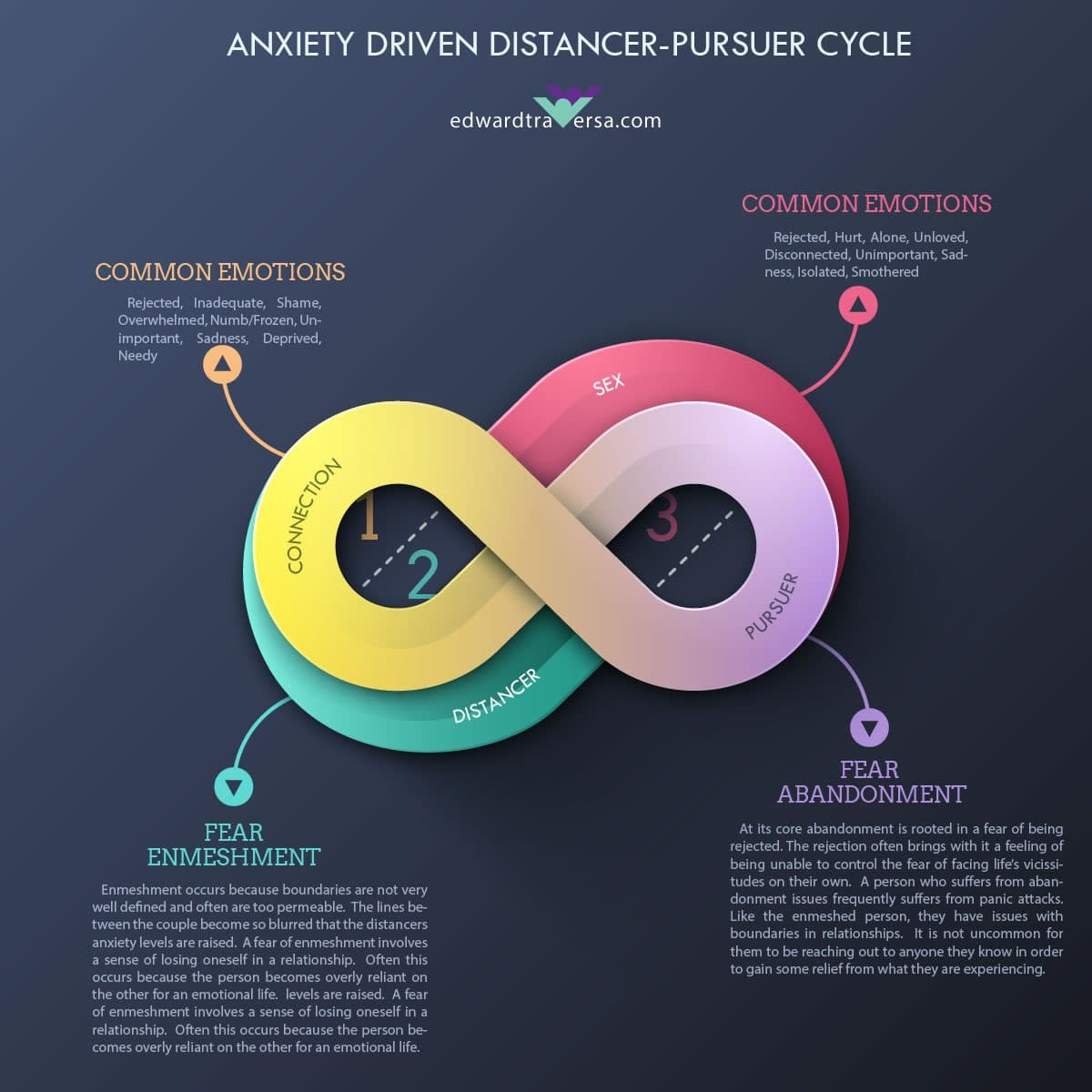 Distancer Pursuer Dynamic